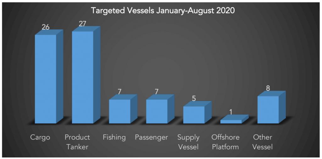 CemLaws Targeted Vessels